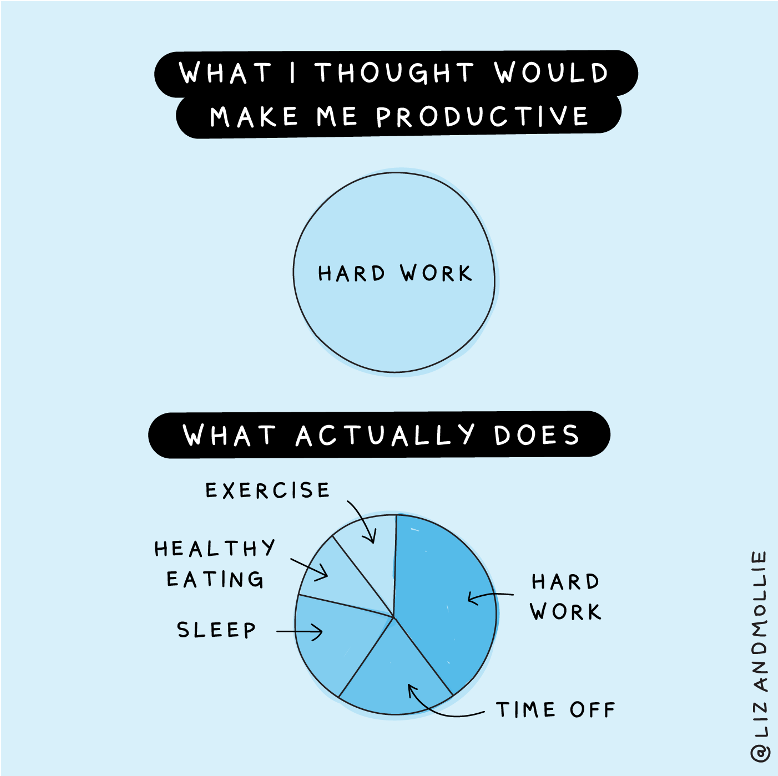 What I thought would make me productive: Hardwork. What actually does: Hardwork, Time off, sleep, healthy eating, exercise